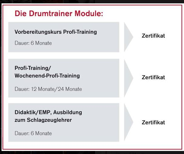 Drumtrainer-Trainingsmodule (Quelle: drumtrainer Berlin)