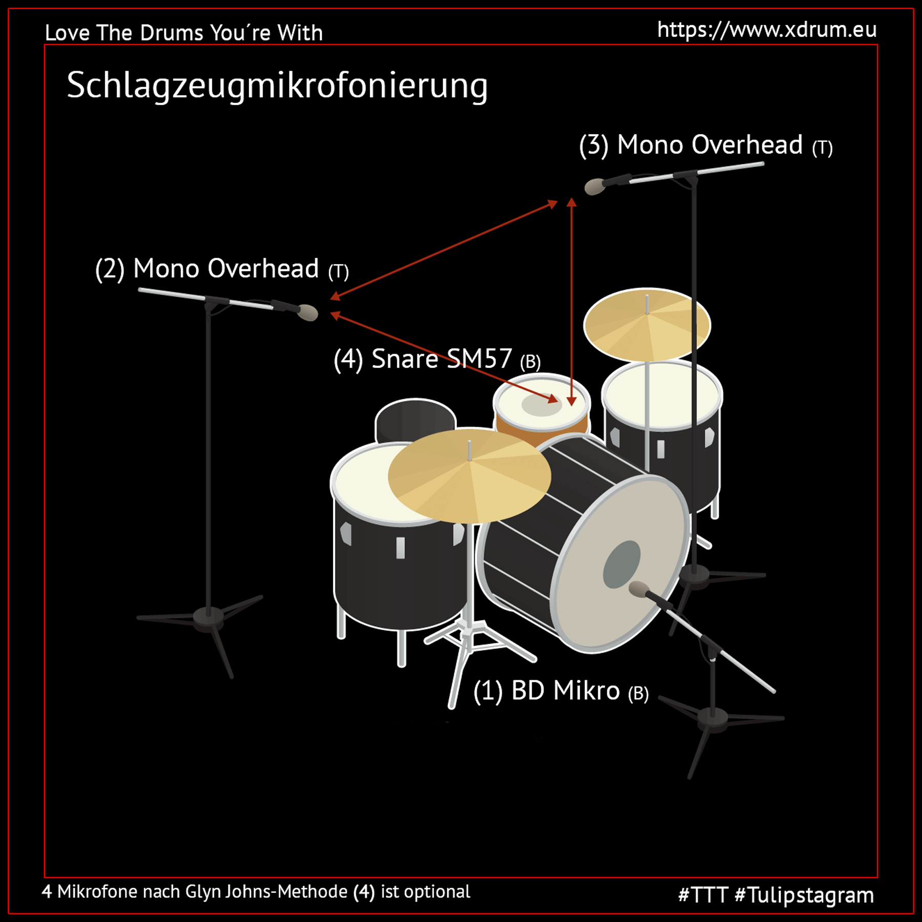Schlagzeugmikrofonierung nach der Glyn Johns-Methode (Symbolbild) #GlynJohnsMethod #TTT #Tulipstagram